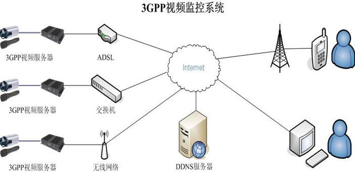"""""""中心""""所属实验室研发的嵌入式3gpp网络视频服务器"""